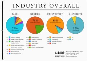 Diversity in Publishing Lee and Low survey 2015